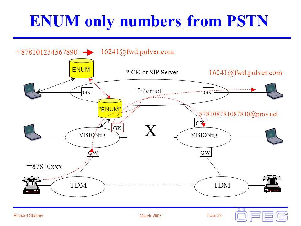 March 2003 Richard StastnyFolie 22 ENUM only numbers from PSTN GK ENUM TDM GW Internet GK * GK or SIP Server ENUM VISIONng VISIONng Backbone TDM GW 16241@fwd.pulver.com + 878101234567890 16241@fwd.pulver.com GK + 87810xxx X 878108781087810@prov.net