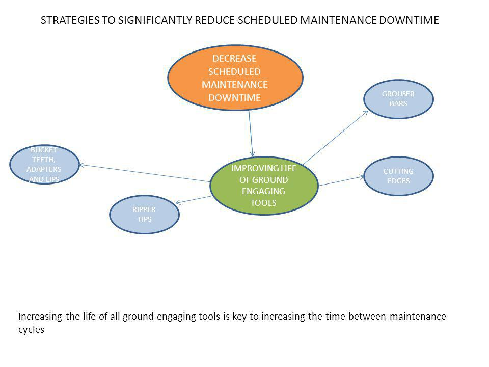 DECREASE SCHEDULED MAINTENANCE DOWNTIME IMPROVING LIFE OF GROUND ENGAGING TOOLS BUCKET TEETH, ADAPTERS AND LIPS CUTTING EDGES GROUSER BARS RIPPER TIPS Increasing the life of all ground engaging tools is key to increasing the time between maintenance cycles STRATEGIES TO SIGNIFICANTLY REDUCE SCHEDULED MAINTENANCE DOWNTIME