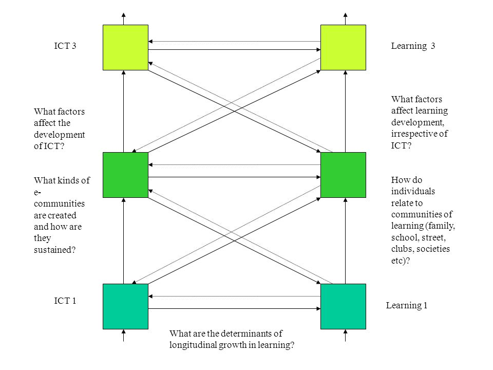 ICT 1 Learning 1 ICT 3Learning 3 What factors affect learning development, irrespective of ICT.