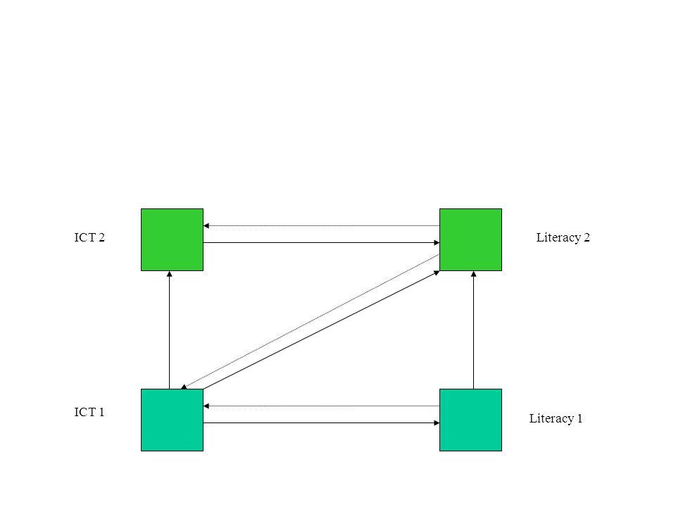 ICT 1 ICT 2 Literacy 1 Literacy 2