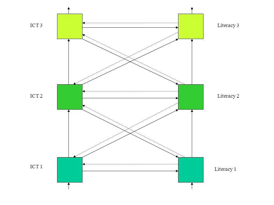 ICT 1 ICT 2 Literacy 1 Literacy 2 ICT 3Literacy 3