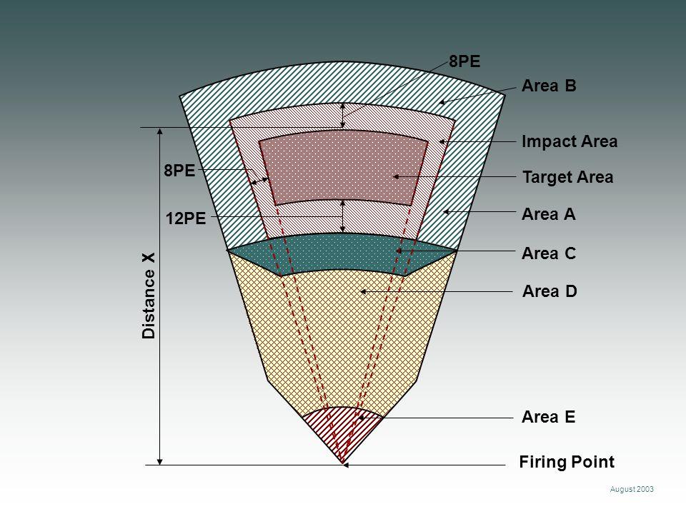 August 2003 8PE Distance X Area E Area A Area B Impact Area Area C Area D Firing Point Target Area 12PE
