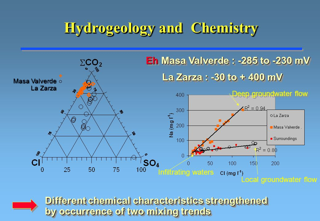 Hydrogeology and Chemistry Masa Valverde La Zarza Different chemical characteristics strengthened by occurrence of two mixing trends Infiltrating waters Deep groundwater flow Local groundwater flow Eh Masa Valverde : -285 to -230 mV La Zarza : -30 to + 400 mV La Zarza : -30 to + 400 mV Eh Masa Valverde : -285 to -230 mV La Zarza : -30 to + 400 mV La Zarza : -30 to + 400 mV