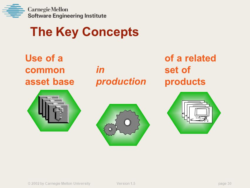 © 2002 by Carnegie Mellon University Version 1.5 page 30 The Key Concepts Use of a common asset base in production of a related set of products