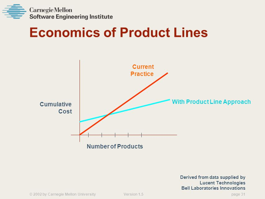 © 2002 by Carnegie Mellon University Version 1.5 page 31 Economics of Product Lines Derived from data supplied by Lucent Technologies Bell Laboratories Innovations With Product Line Approach Current Practice Cumulative Cost Number of Products