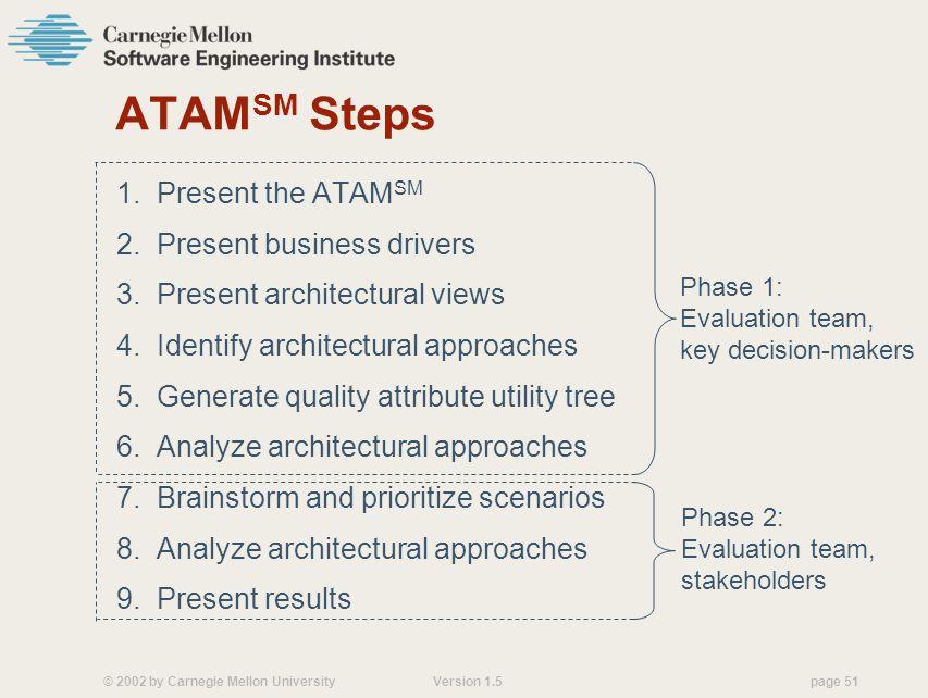 © 2002 by Carnegie Mellon University Version 1.5 page 51 ATAM SM Steps 1.