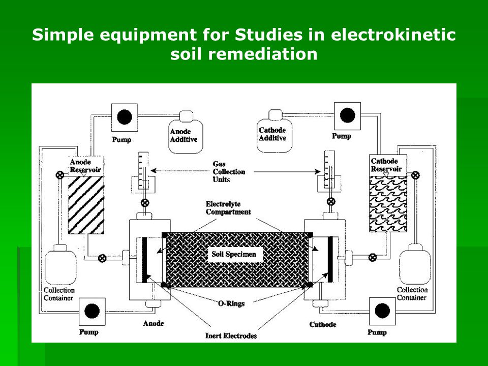 Simple equipment for Studies in electrokinetic soil remediation