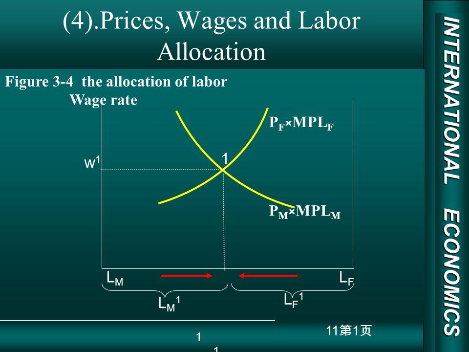 INTERNATIONAL ECONOMICS 03/01/20 COPY RIGHT 11 1 (4).Prices, Wages and Labor Allocation LMLM LFLF 1 w1w1 Wage rate P F × MPL F P M × MPL M LM1LM1 LF1L