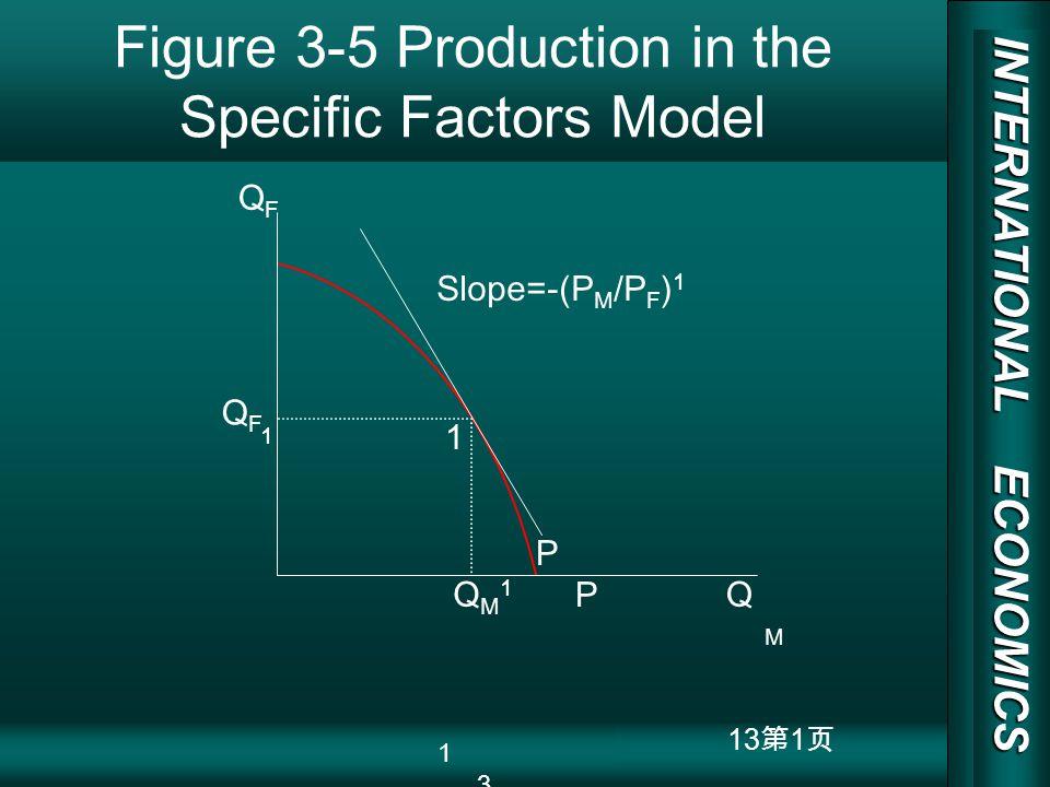 INTERNATIONAL ECONOMICS 03/01/20 COPY RIGHT 13 1 Figure 3-5 Production in the Specific Factors Model QMQM QFQF QF1QF1 QM1QM1 1 Slope=-(P M /P F ) 1 P