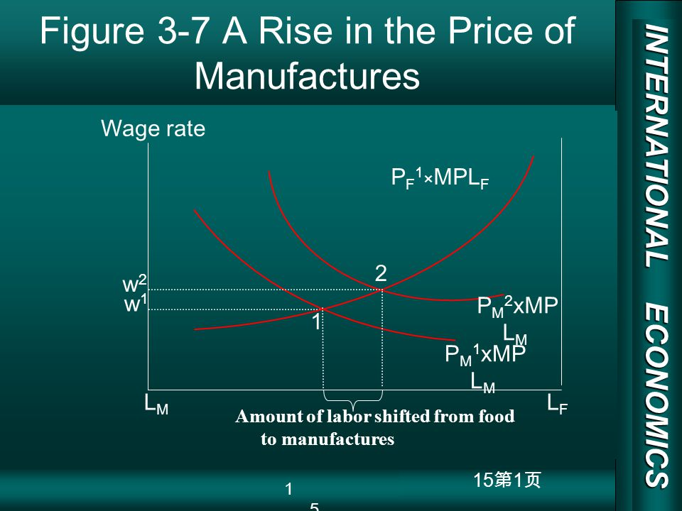 INTERNATIONAL ECONOMICS 03/01/20 COPY RIGHT 15 1 Figure 3-7 A Rise in the Price of Manufactures w1w1 Wage rate rises by less than 7% LMLM LFLF 1 Wage rate P F 1 × MPL F P M 1 xMP L M P M 2 xMP L M w2w2 Amount of labor shifted from food to manufactures 2 15 w1w1