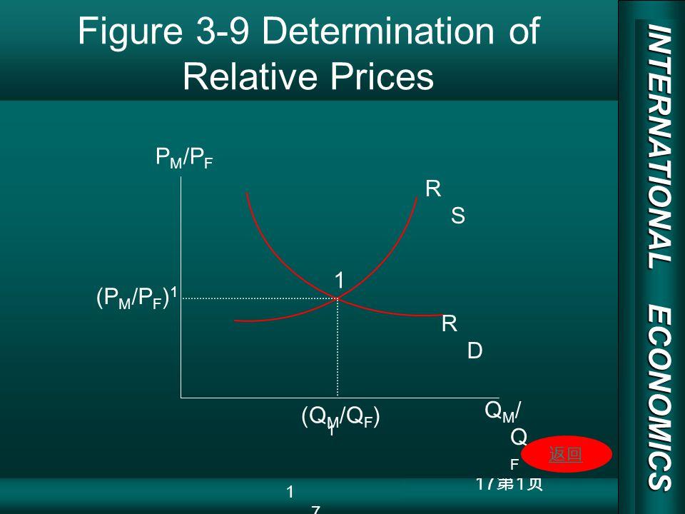 INTERNATIONAL ECONOMICS 03/01/20 COPY RIGHT 17 1 Figure 3-9 Determination of Relative Prices RSRS RDRD 1 P M /P F (P M /P F ) 1 (Q M /Q F ) 1 QM/QFQM/