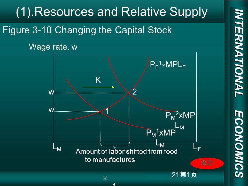 INTERNATIONAL ECONOMICS 03/01/20 COPY RIGHT 21 1 (1).Resources and Relative Supply LMLM LFLF 1 Wage rate, w P F 1 × MPL F P M 1 xMP L M P M 2 xMP L M