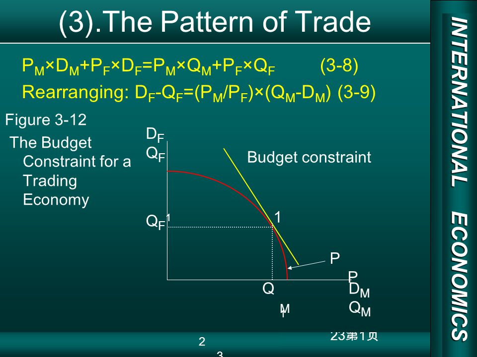 INTERNATIONAL ECONOMICS 03/01/20 COPY RIGHT 23 1 (3).The Pattern of Trade P M ×D M +P F ×D F =P M ×Q M +P F ×Q F (3-8) Rearranging: D F -Q F =(P M /P F )×(Q M -D M ) (3-9) DFQFDFQF QF1QF1 QM1QM1 DMQMDMQM 1 P Budget constraint Figure 3-12 The Budget Constraint for a Trading Economy 23