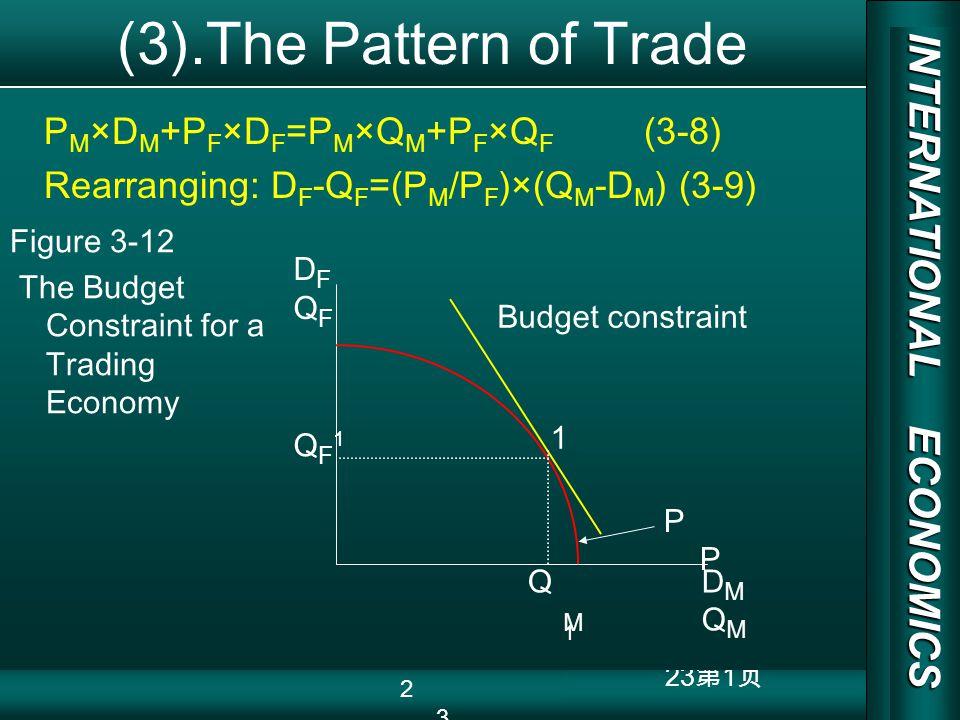 INTERNATIONAL ECONOMICS 03/01/20 COPY RIGHT 23 1 (3).The Pattern of Trade P M ×D M +P F ×D F =P M ×Q M +P F ×Q F (3-8) Rearranging: D F -Q F =(P M /P