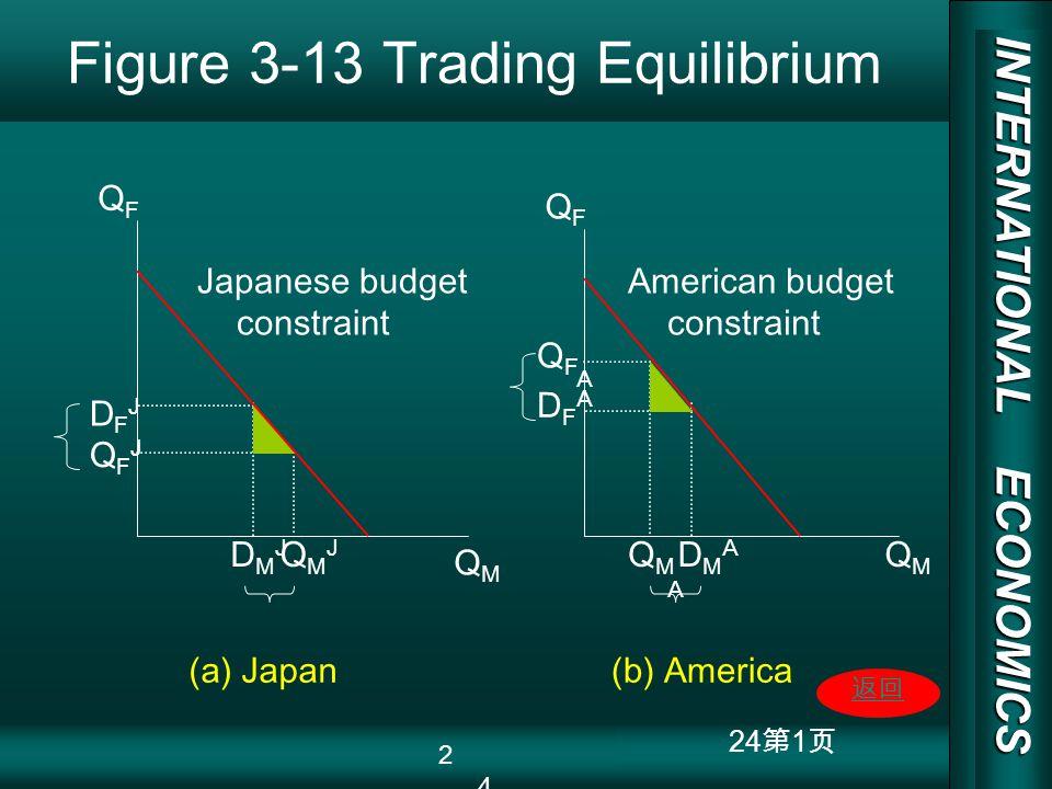 INTERNATIONAL ECONOMICS 03/01/20 COPY RIGHT 24 1 Figure 3-13 Trading Equilibrium QFQF QFQF QFJQFJ QMQM QMQM DFJDFJ DMJDMJ QMJQMJ QFAQFA DFADFA QMAQMA DMADMA (a) Japan(b) America Japanese budget constraint American budget constraint 24