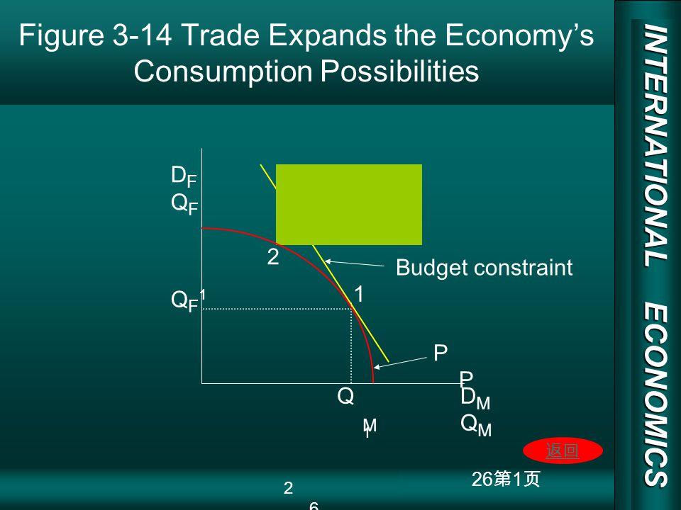 INTERNATIONAL ECONOMICS 03/01/20 COPY RIGHT 26 1 Figure 3-14 Trade Expands the Economys Consumption Possibilities DFQFDFQF QF1QF1 QM1QM1 DMQMDMQM 1 P