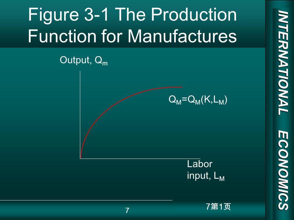 INTERNATIONAL ECONOMICS 03/01/20 COPY RIGHT 8 1 Figure 3-2 The Marginal Product of Labor Marginal product of labor, MPL M Labor input, L M MPL M 8