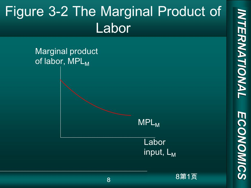INTERNATIONAL ECONOMICS 03/01/20 COPY RIGHT 9 1 Figure 3-3 The Production Possibility Frontier in the Specific Factor Model QFQF LMLM QMQM LFLF PP AA L L Q M =Q M (K,L M ) Q F =Q F (T,L F ) 1 2 3 1 2 3 LM2LM2 QM2QM2 QF2QF2 LF2LF2 9