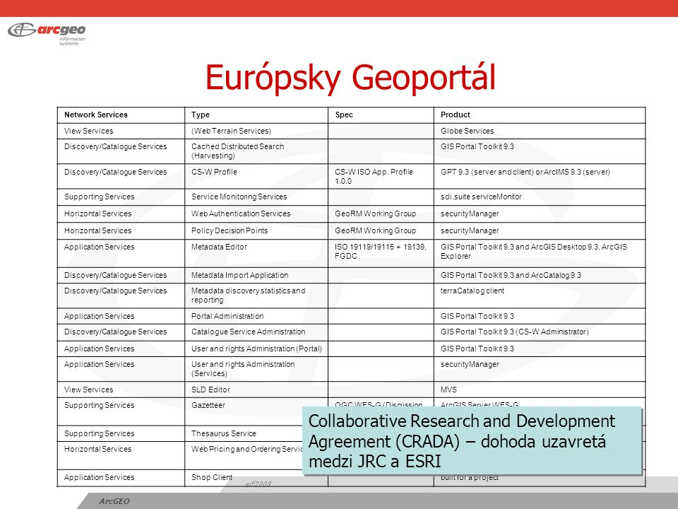 eif2008 ArcGEO Európsky Geoportál Network ServicesTypeSpecProduct View Services(Web Terrain Services) Globe Services Discovery/Catalogue ServicesCached Distributed Search (Harvesting) GIS Portal Toolkit 9.3 Discovery/Catalogue ServicesCS-W ProfileCS-W ISO App.