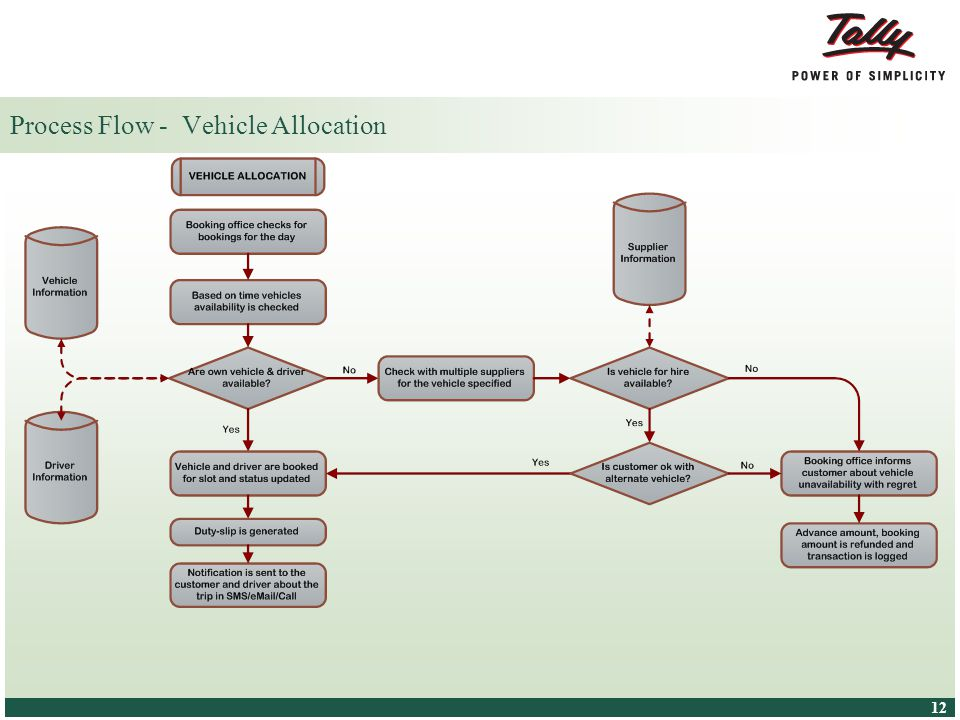 © Tally Solutions Pvt. Ltd. All Rights Reserved 12 Process Flow - Vehicle Allocation