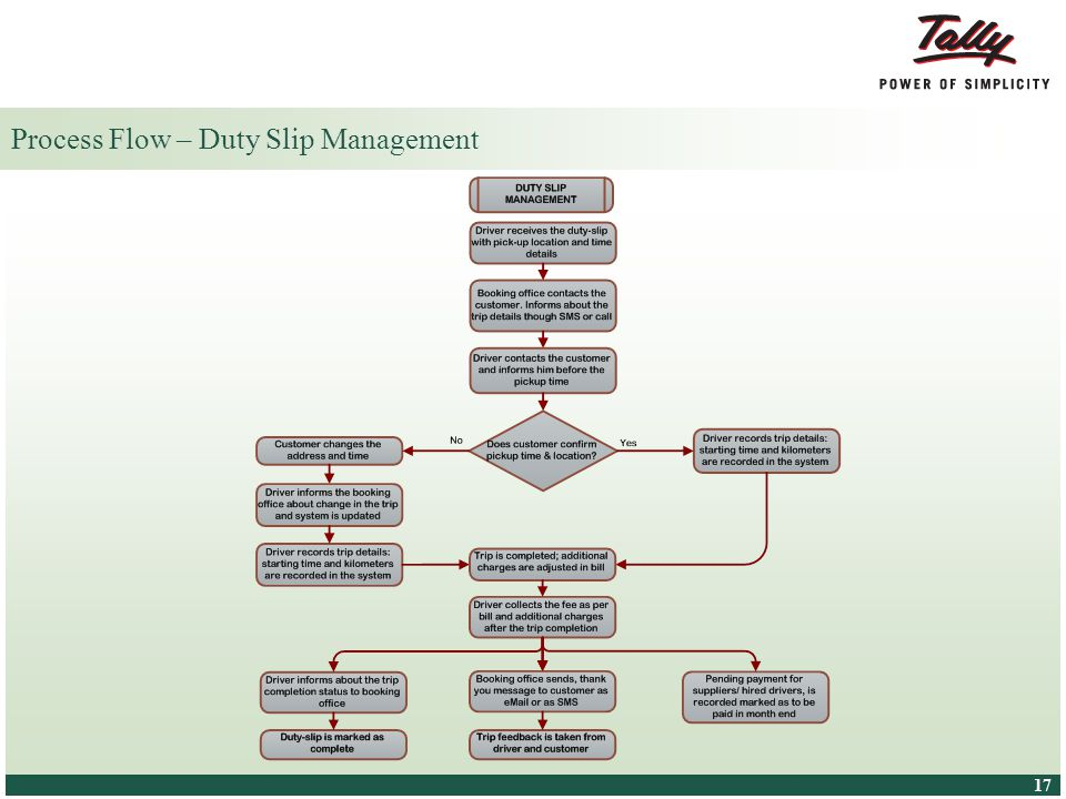© Tally Solutions Pvt. Ltd. All Rights Reserved 17 Process Flow – Duty Slip Management