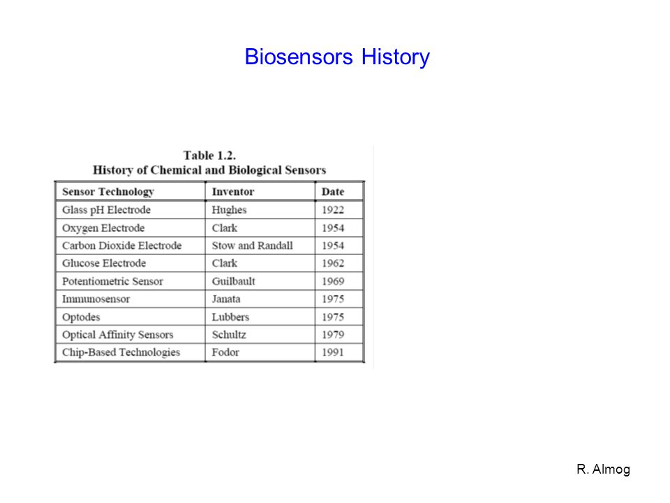 R. Almog Biosensors History