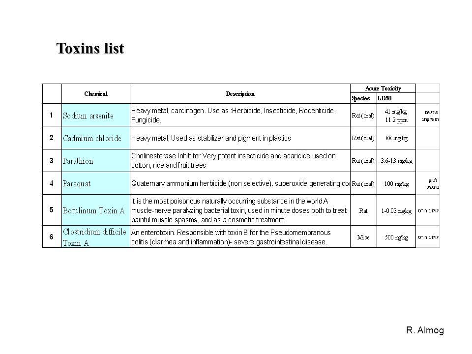 R. Almog Toxins list