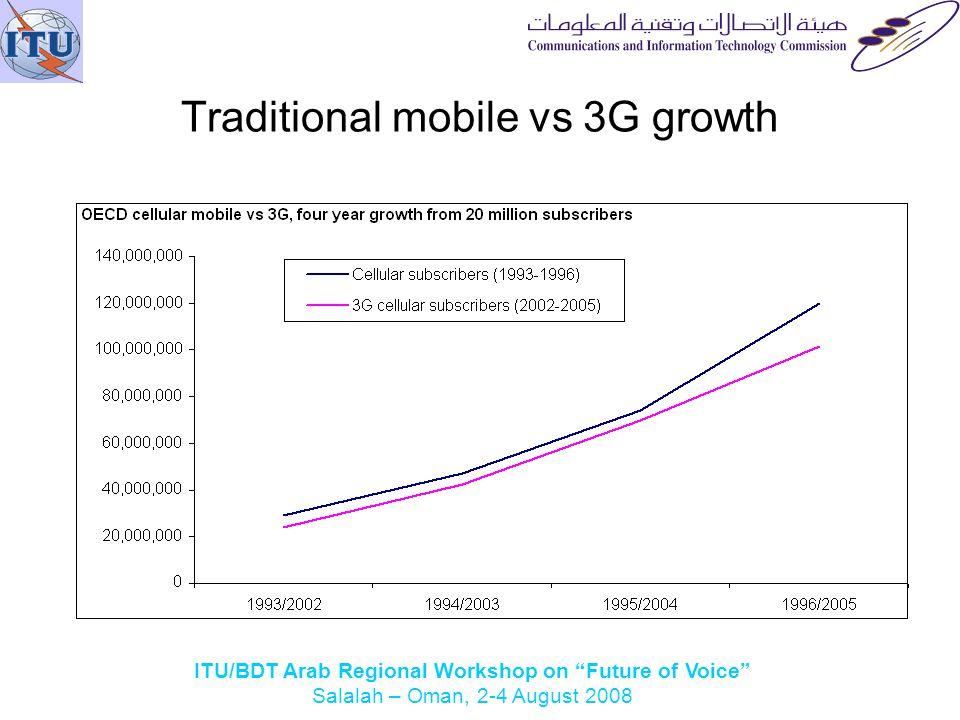 ITU/BDT Arab Regional Workshop on Future of Voice Salalah – Oman, 2-4 August 2008 Traditional mobile vs 3G growth