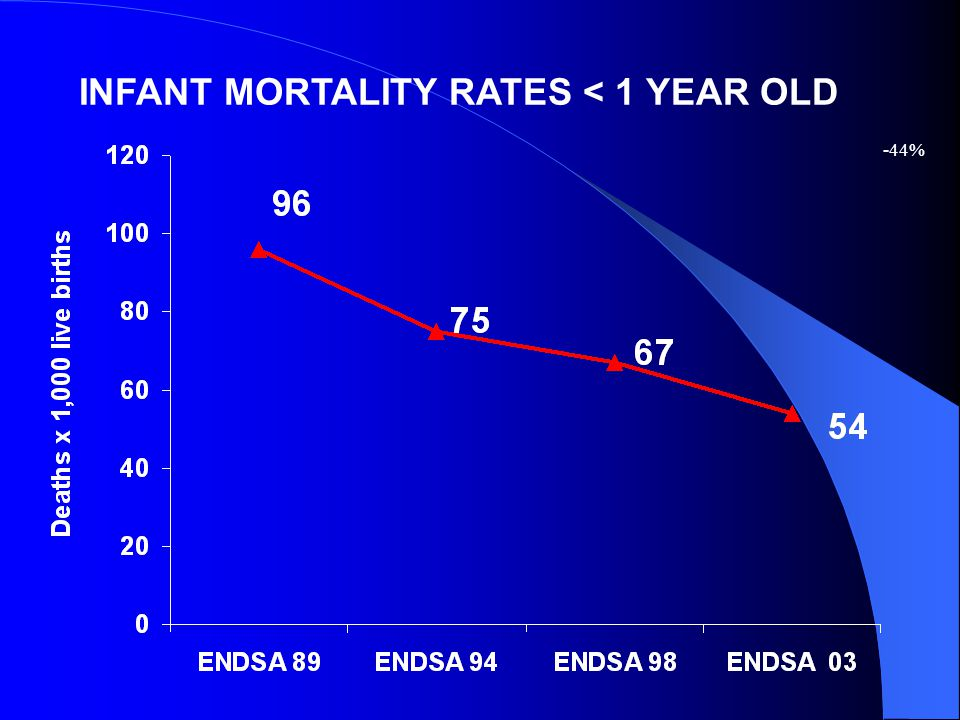 INFANT MORTALITY RATES < 1 YEAR OLD -44%