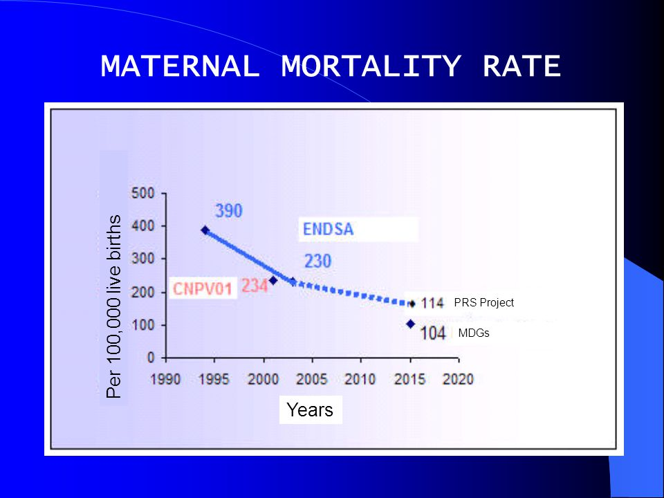 MATERNAL MORTALITY RATE Per 100,000 live births Years MDGs PRS Project