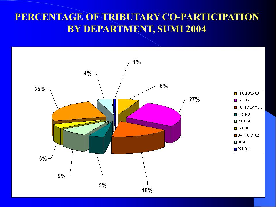 PERCENTAGE OF TRIBUTARY CO-PARTICIPATION BY DEPARTMENT, SUMI 2004