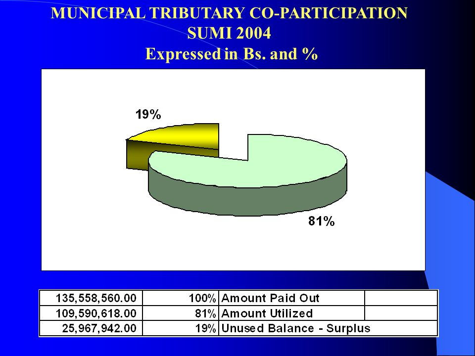MUNICIPAL TRIBUTARY CO-PARTICIPATION SUMI 2004 Expressed in Bs. and %