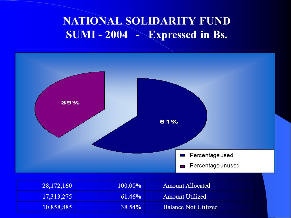 28,172,160100.00% Amount Allocated 17,313,27561.46% Amount Utilized 10,858,88538.54% Balance Not Utilized NATIONAL SOLIDARITY FUND SUMI - 2004 - Expressed in Bs.