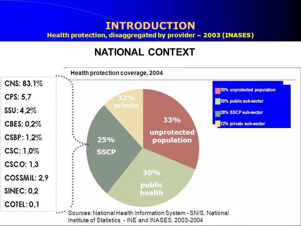 Health protection, disaggregated by provider – 2003 (INASES) 33% unprotected population 30% public health 25% SSCP 12% private 30% unprotected population 30% public sub-sector 28% SSCP sub-sector 12% private sub-sector NATIONAL CONTEXT Health protection coverage, 2004 Sources: National Health Information System - SNIS, National Institute of Statistics - INE and INASES, 2003-2004