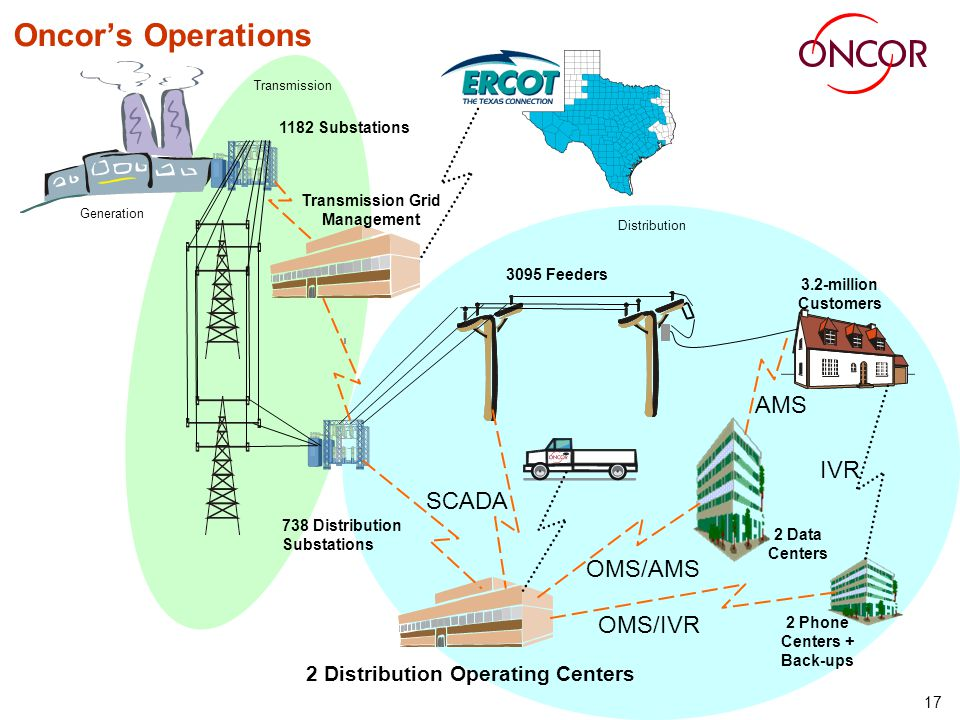 17 Distribution Oncors Operations 2 Distribution Operating Centers Generation Transmission 3095 Feeders 3.2-million Customers 2 Data Centers Transmiss