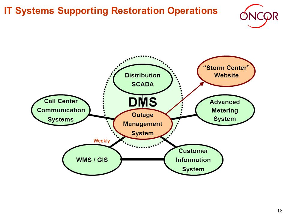 18 IT Systems Supporting Restoration Operations Weekly DMS Storm Center Website