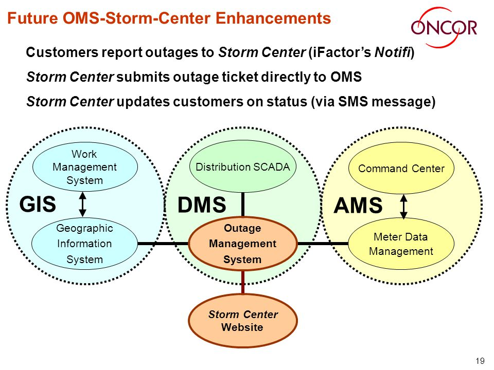 19 Future OMS-Storm-Center Enhancements Customers report outages to Storm Center (iFactors Notifi) Storm Center submits outage ticket directly to OMS Storm Center updates customers on status (via SMS message) Outage Management System Distribution SCADA Meter Data Management Storm Center Website Geographic Information System Command Center DMS AMS Work Management System GIS