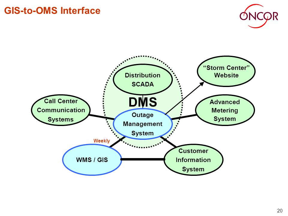 20 GIS-to-OMS Interface Weekly DMS Storm Center Website
