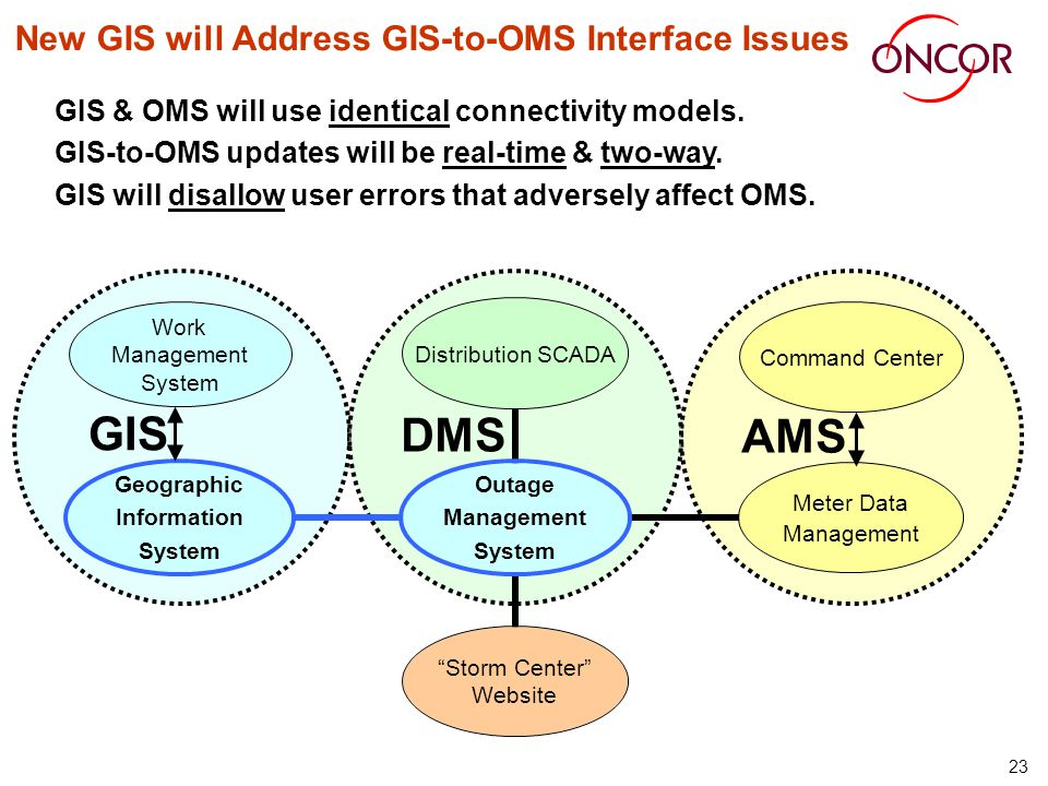 23 New GIS will Address GIS-to-OMS Interface Issues GIS & OMS will use identical connectivity models. GIS-to-OMS updates will be real-time & two-way.