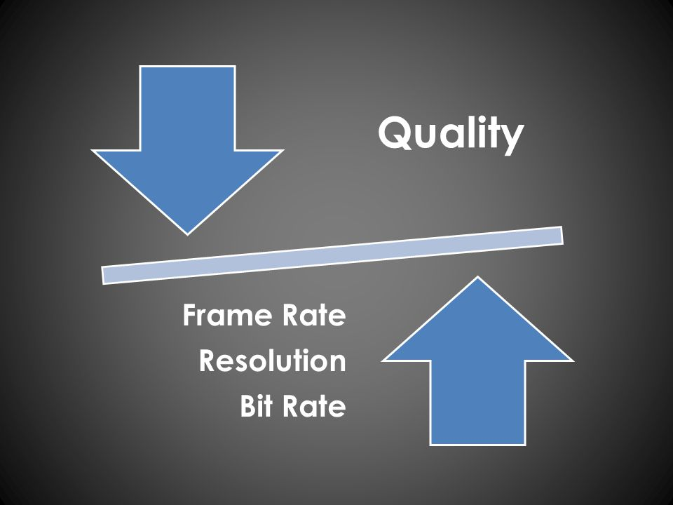 Quality Frame Rate Resolution Bit Rate
