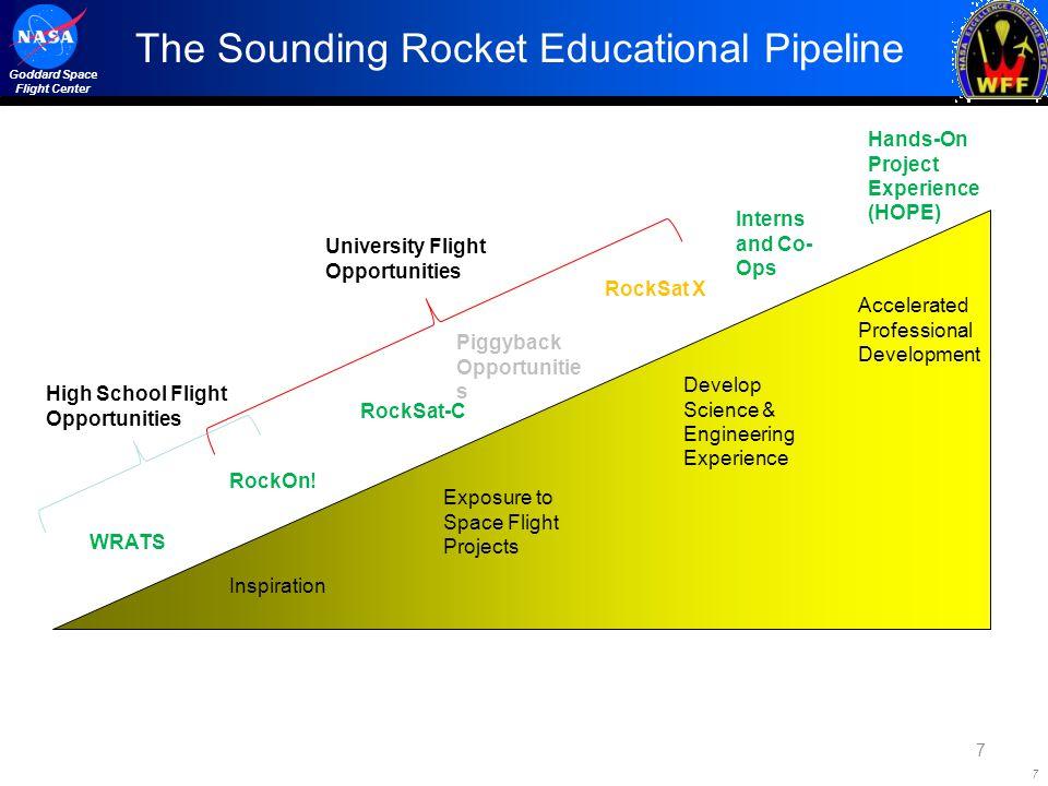7 Goddard Space Flight Center The Sounding Rocket Educational Pipeline 7 High School Flight Opportunities RockOn! RockSat X Interns and Co- Ops Inspir