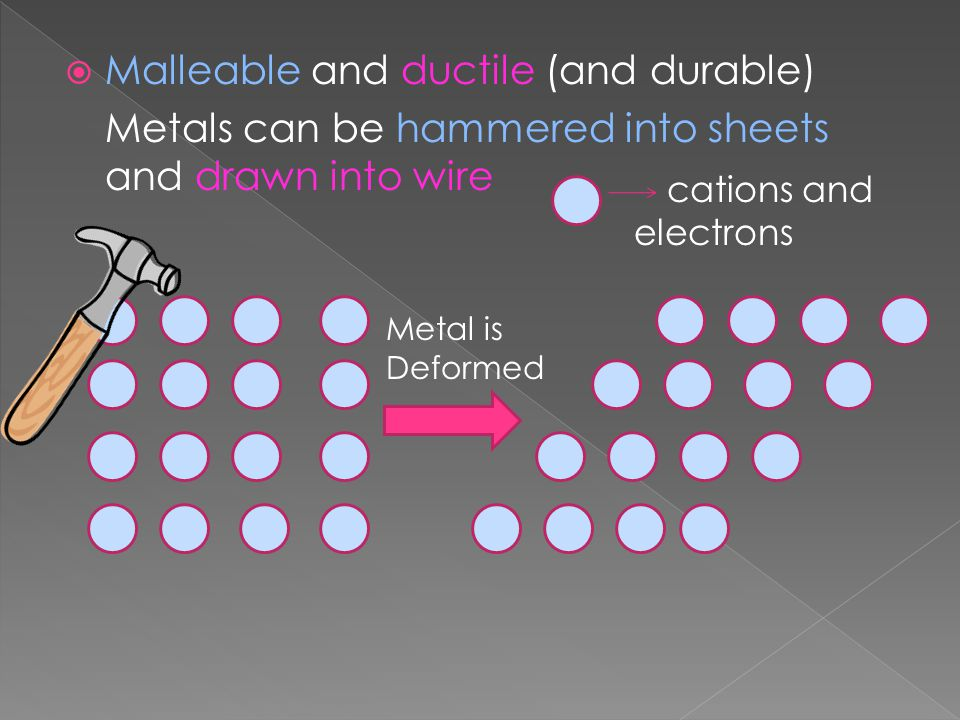 Malleable and ductile (and durable) Metals can be hammered into sheets and drawn into wire cations and electrons Metal is Deformed