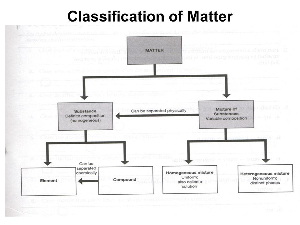 Classification of Matter