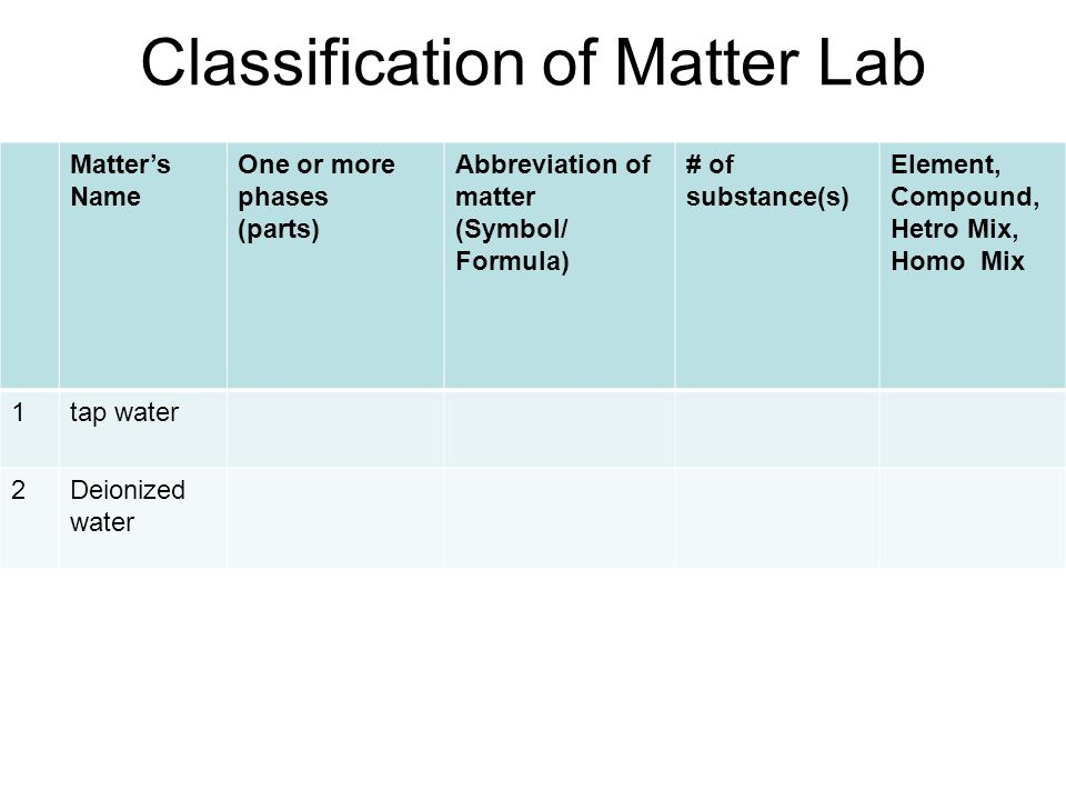 Classification of Matter Lab Matters Name One or more phases (parts) Abbreviation of matter (Symbol/ Formula) # of substance(s) Element, Compound, Hetro Mix, Homo Mix 1tap water 2Deionized water