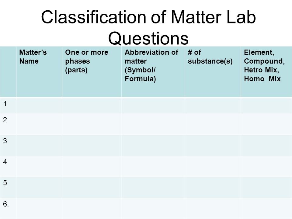 Classification of Matter Lab Questions Matters Name One or more phases (parts) Abbreviation of matter (Symbol/ Formula) # of substance(s) Element, Compound, Hetro Mix, Homo Mix 1 2 3 4 5 6.