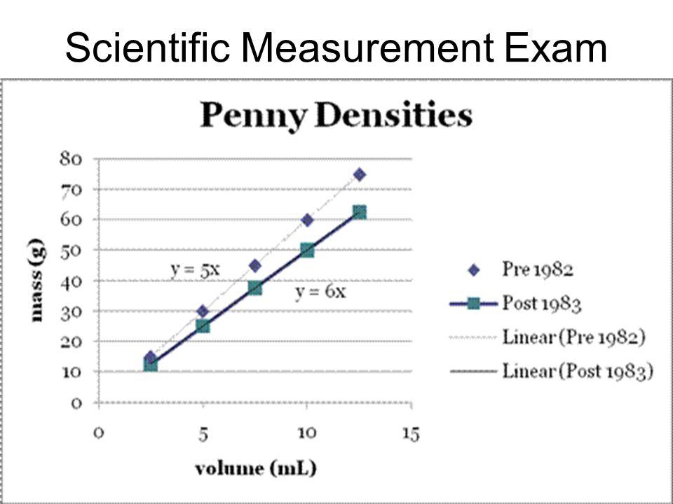 Scientific Measurement Exam