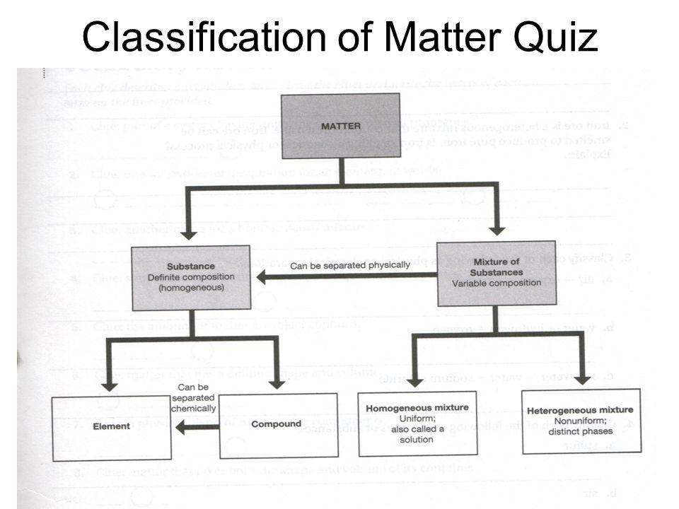 Classification of Matter Quiz