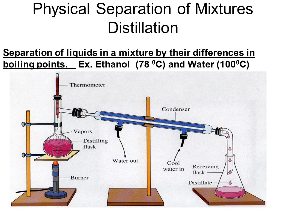 Physical Separation of Mixtures Distillation Separation of liquids in a mixture by their differences in boiling points.