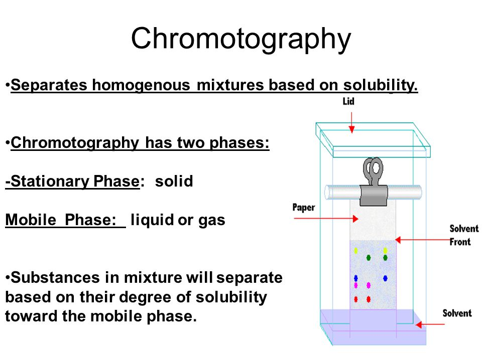 Chromotography Separates homogenous mixtures based on solubility.