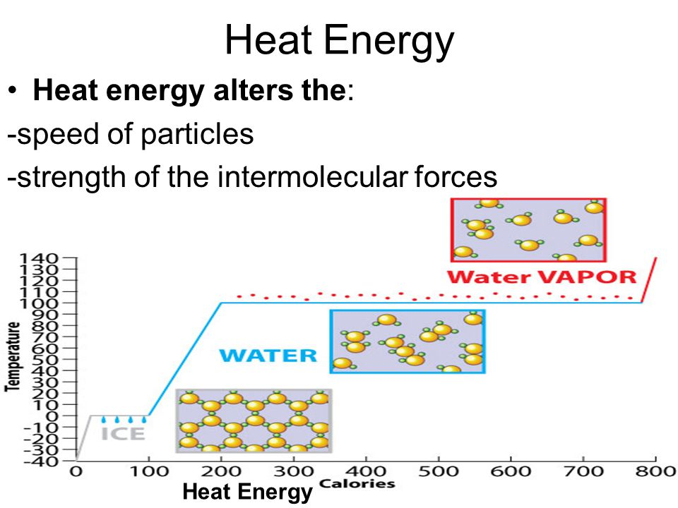 Heat energy alters the: -speed of particles -strength of the intermolecular forces Heat Energy